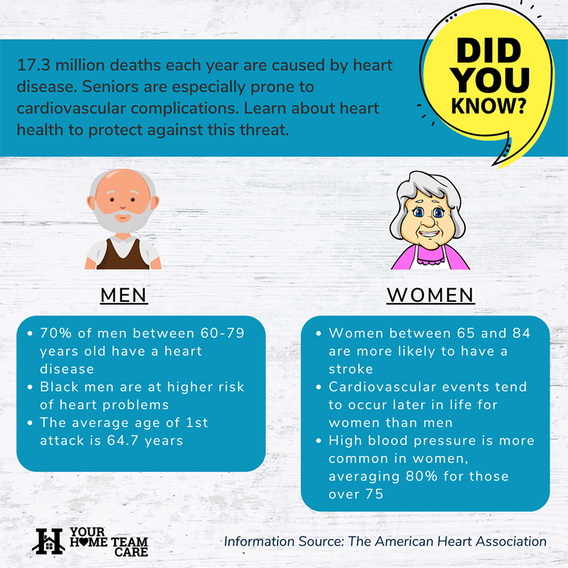 heart did you know 800x